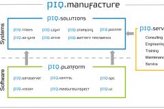PIQ-manufacture